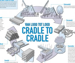 Aran Binnerts illustratie Cradle to cradle